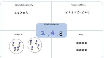 Common Core Multiplication Graphic Organizer