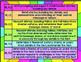 Common Core Reading Literature K.2 Graphic Organizers, Pos