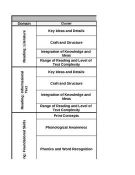 Common Core Standards, First Grade Reading: Mastery/Grade