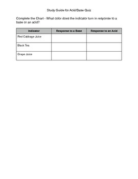 Common Indicators of Acids and Bases Study Guide