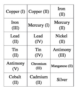 Common Ions Flash Cards