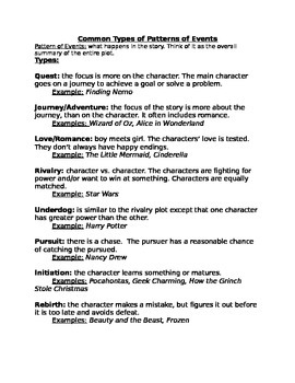 Common Types of Patterns of Events