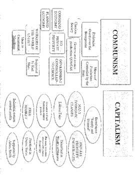 Communism v. Capitalism Post Assessment Activities