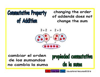 Commutative of Addition/Conmutativa de sumar prim 1-way bl