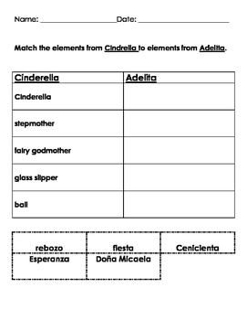 Compare Cinderella and Adelita- cut and paste