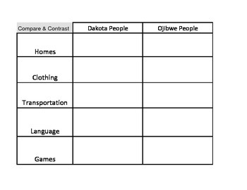 Compare and Contrast Dakota and Ojibwe Native Americans Worksheet