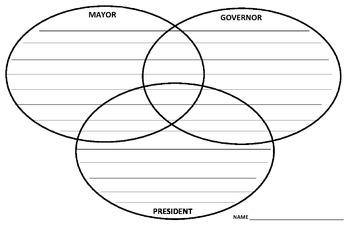 Compare and Contrast Tripple Venn Diagram: Mayor, Governor