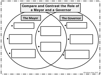 Compare and Contrast the Role of Mayor and Governor