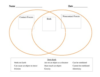 Comparing Contact and Noncontact Forces - Venn Diagram