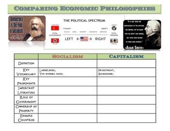 Comparing Economic Philosophies Graphic Organizer: Sociali