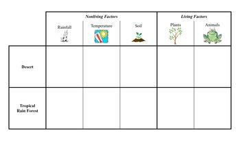 Comparing Ecosystems Graphic Organizer