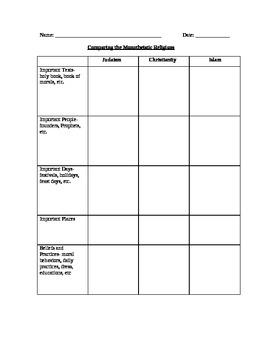 Religion: Monotheistic Religions Graphic Organizer
