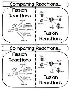 Comparing Reactions...Fission and Fusion Reactions