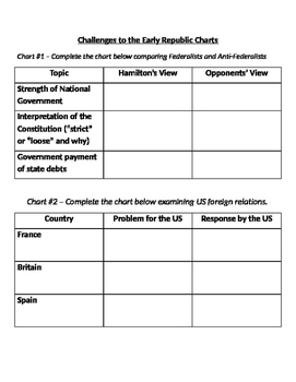 Comparison Charts for Federlist and Anti Federalists and U