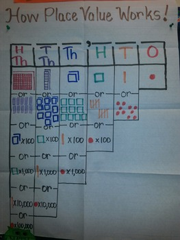 Compose and Decompose Numbers Anchor Chart