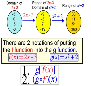 Composite Functions, An Intro and 4 Assignments for PDF