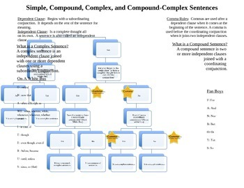 Compound and Complex Sentence Reference Guide