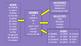 Comprehensible Input Writing Practice Activity - Boggle