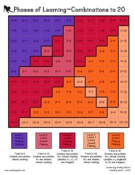 Computational Fluency - Addition & Subtraction Chart {FREEBIE}