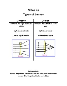 Concave vs Convex Lenses