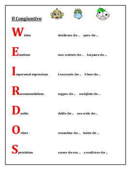Congiuntivo (Subjunctive in Italian) Weirdos mini-poster