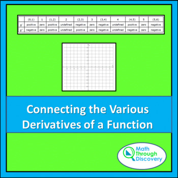 Connecting the Various Derivatives of a Function