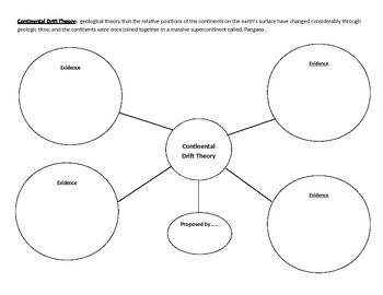 Continental Drift Graphic Organizer and Seafloor Spreading