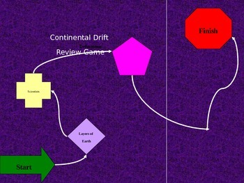 Continental Drift Review Game