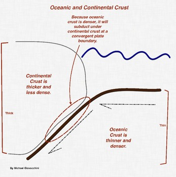 Continental and Oceanic Crust Infographic and Quiz