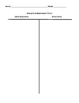 Continental vs. British Army Strengths & Weaknesses T-Chart