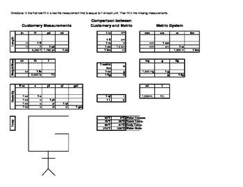 Conversion Tables for Measurement