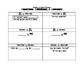 Converting Between Fractions, Decimals, and Percents Notes