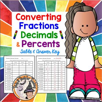 Converting Fractions, Decimals, and Percents Table Workshe