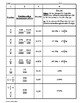 Converting Fractions to Decimals and Percents Fact Sheet