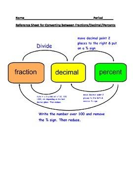 Converting between fractions/decimals/percents reference sheet