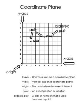 Coordinate Grid --- Coordinate Plane --- Ordered Pairs