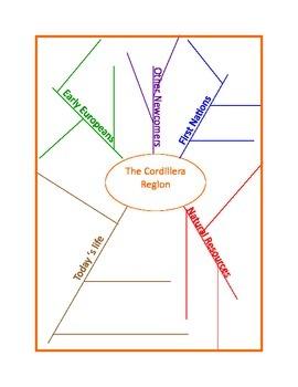 Cordillera Region Assessment