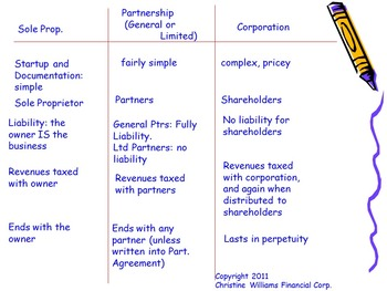 Corporate Law at Cookies Cafe  - Lesson FIVE Summary
