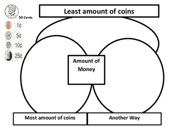 Counting Coins Different Ways Graphic Organizer