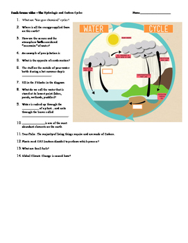 Crash Course Hydrologic (water) and Carbon Cycles Video Notes