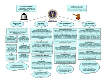 U.S. Government Graphic Organizer