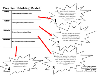 Creative Thinking Process Model Poster