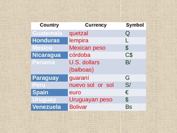 ¿Cuánto cuesta? clothing and multi-country currencies