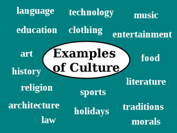 Culture and Cultural Diffusion Powerpoint
