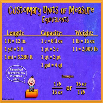 Customary Units (Conversion Equivalents) Poster