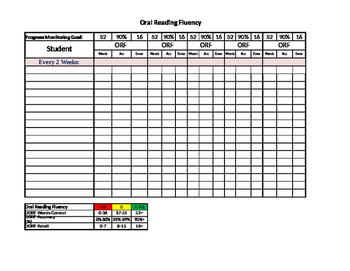 DIBELS-Dyslexia ORF Progress Monitoring
