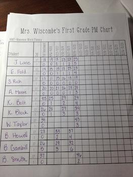 DIBELS Next Progress Monitoring Tracking Form - Third Grade