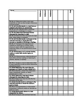 DLM Common Core Essential Elements 6th grade checklist Eng