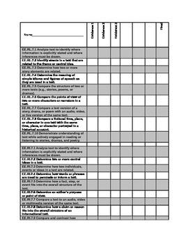 DLM Common Core Essential Elements 7th grade checklist Eng