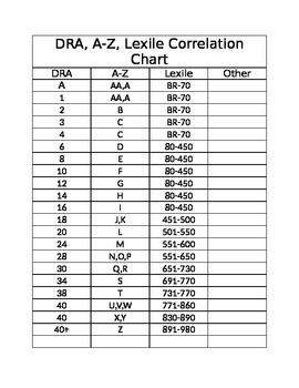DRA, A-Z, Lexile Correlation Chart